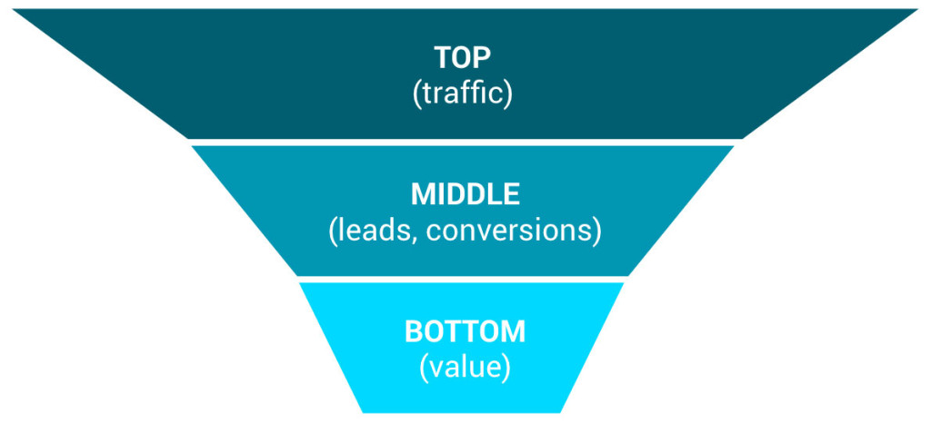 Setting Up Your Sales Funnel